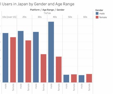 【画像】TikTokとInstagram、なぜか40代男性ユーザーが1番多い